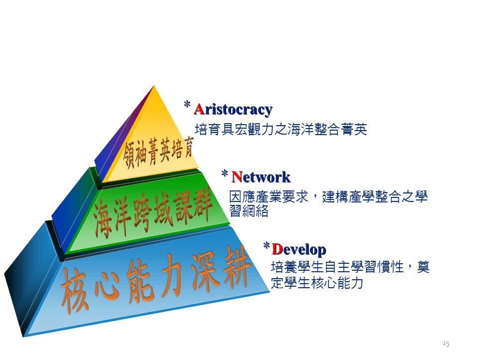 品保架构图模板
